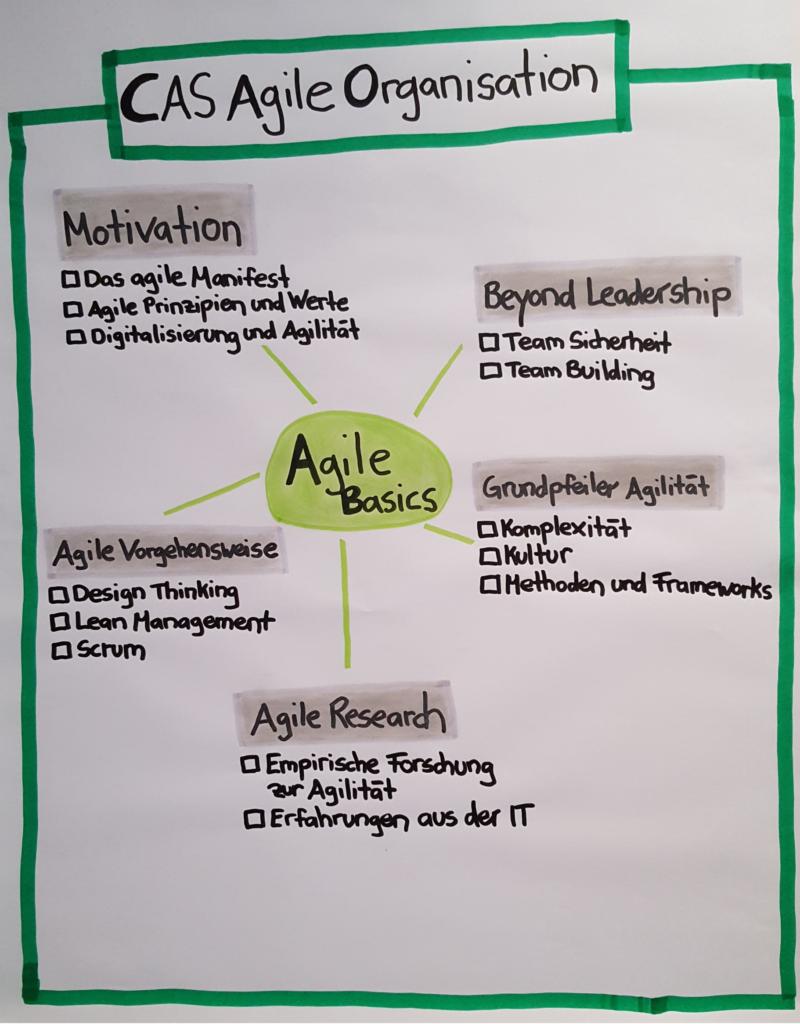 Übersicht Agile Basics