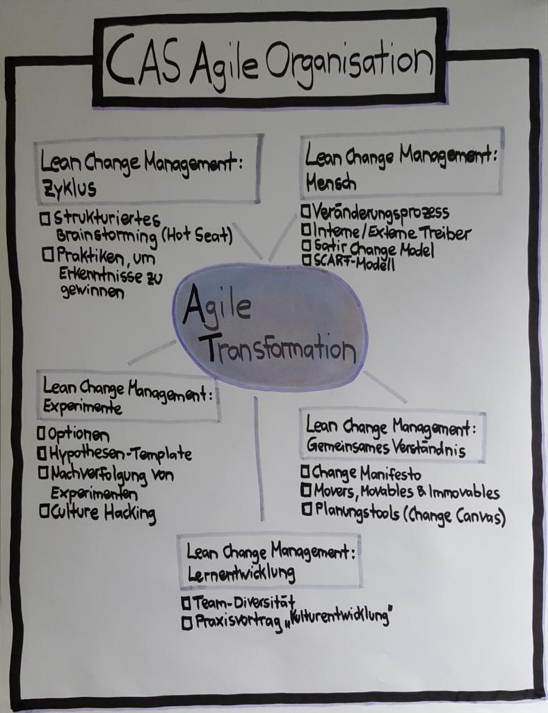 Übersicht Agile Transformation