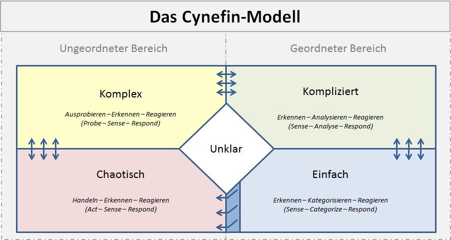 Cynefin-Modell