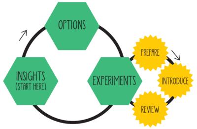 Lean Change Management-Zyklus