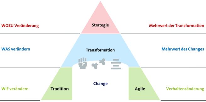 Veränderungspyramide