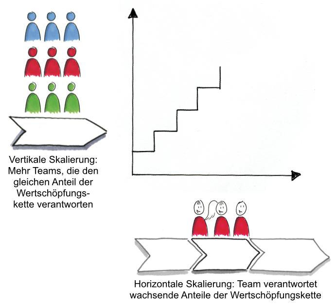 Vertikale und horizontale Skalierung