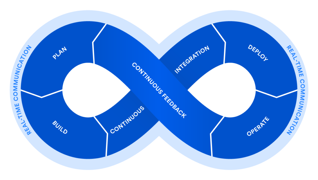 DevOps-Lifecycle
