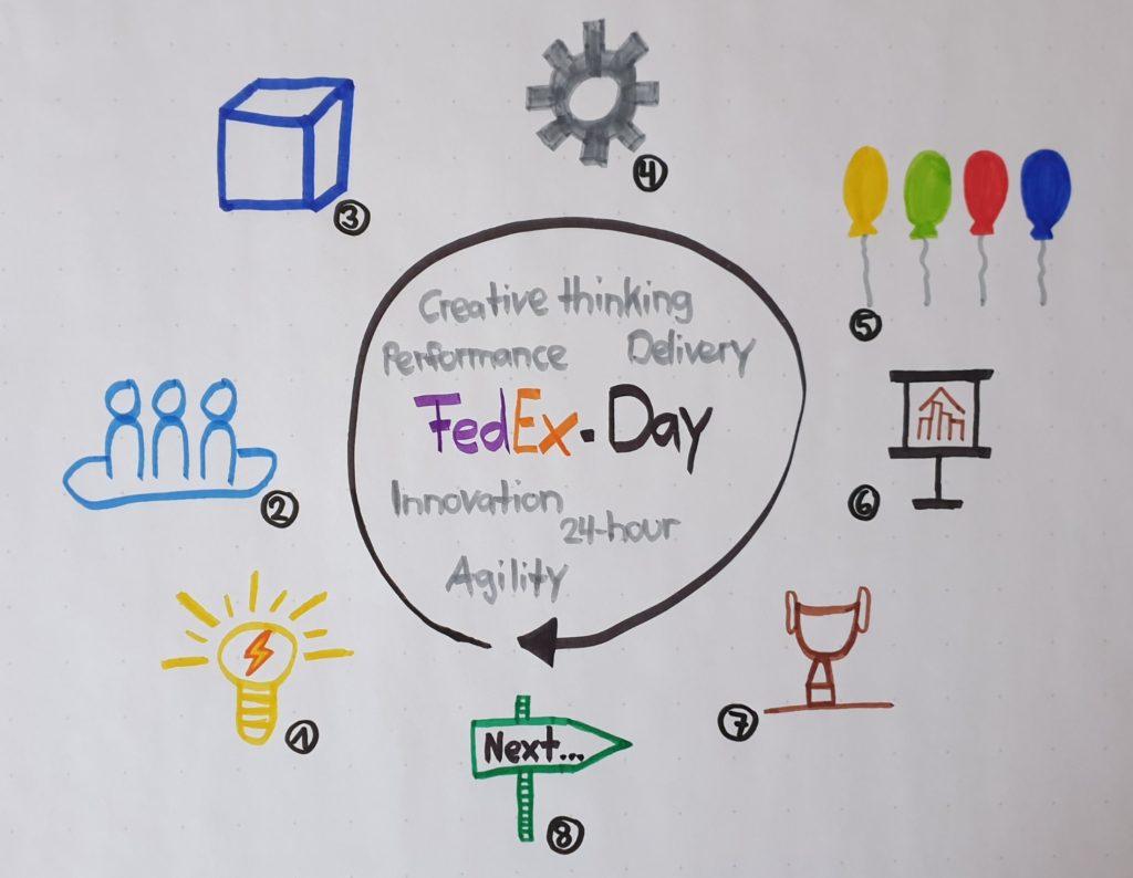 FedEx-Day Zyklus