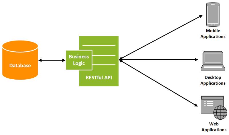 REST-API Übersicht