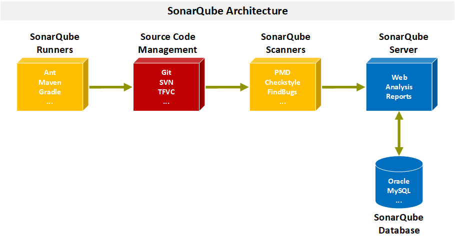 SonarQube Architektur